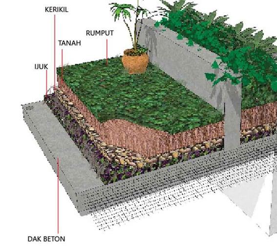 Roof Top Konstruksi